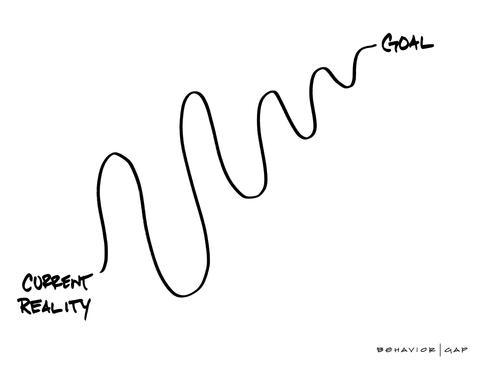 Carl Richards Behavior Gap Current Reality Goal