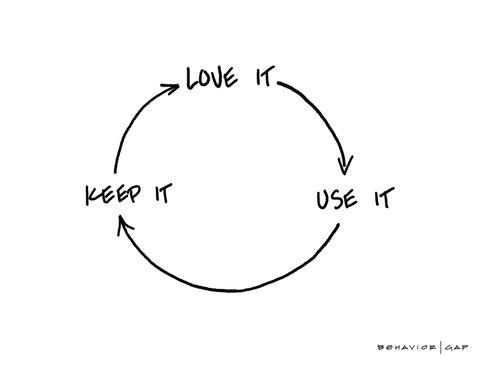Carl Richards Behavior Gap Love it Use it Keep it