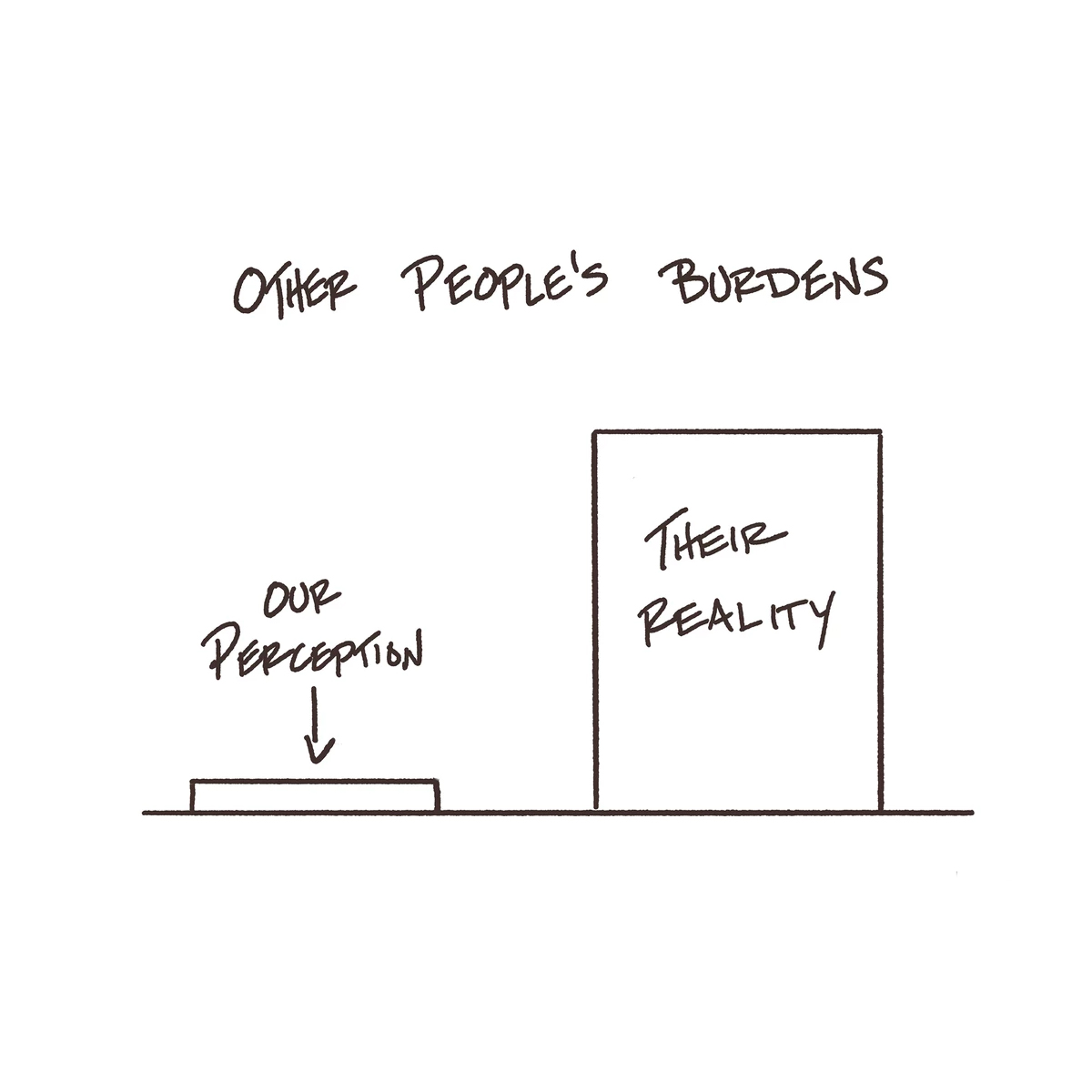 Behavior Gap - Other People's Burdens