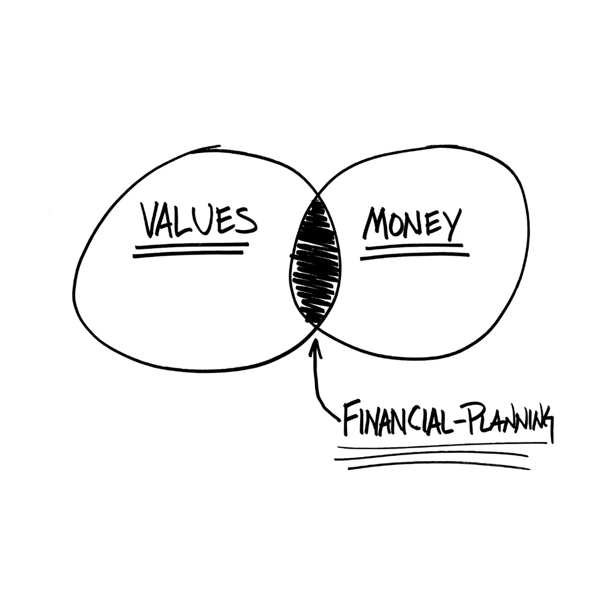 Behavior Gap - Values Money